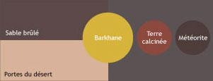 Nuancier couleur peinture V33. Palette de couleurs en contraste gamme Désert pour peinture murale et peinture boiserie.existe en aspect satin et mat poudré et brillant
