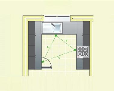 Le triangle d'activité n'est pas un luxe, c'est un aménagement simple qui permet d'optimiser l'espace et de limiter les déplacements inutiles lorsque vous cuisinez. Ainsi, n'hésitez pas à adopter cet agencement qui met à chaque pointe du triangle un élément fort et indispensable de la cuisine à savoir le « coin chaleur » composé des plaques et four, l'évier et le réfrigérateur et les meubles qui l'entourent.