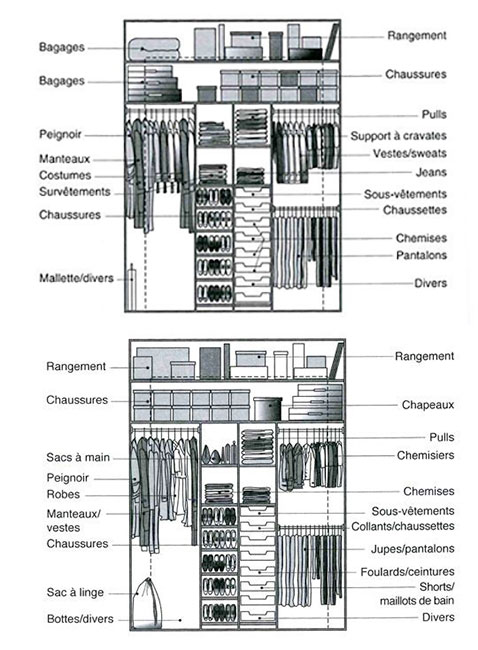 Quelles dimensions pour un dressing bien organis for Exemple amenagement maison